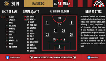 Live commenté : Milan AC vs Man Utd